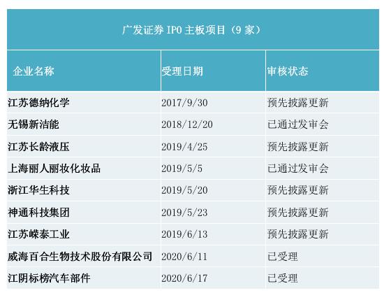 广发证券IPO主板项目情况(资料来源:证监会官网)
