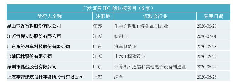 广发证券IPO创业板项目情况(资料来源:深交所)