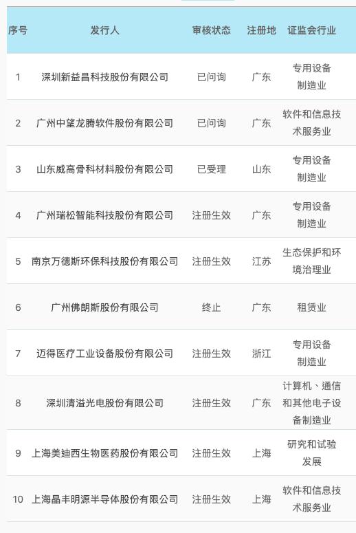 广发证券IPO科创板情况(资料来源:上交所)