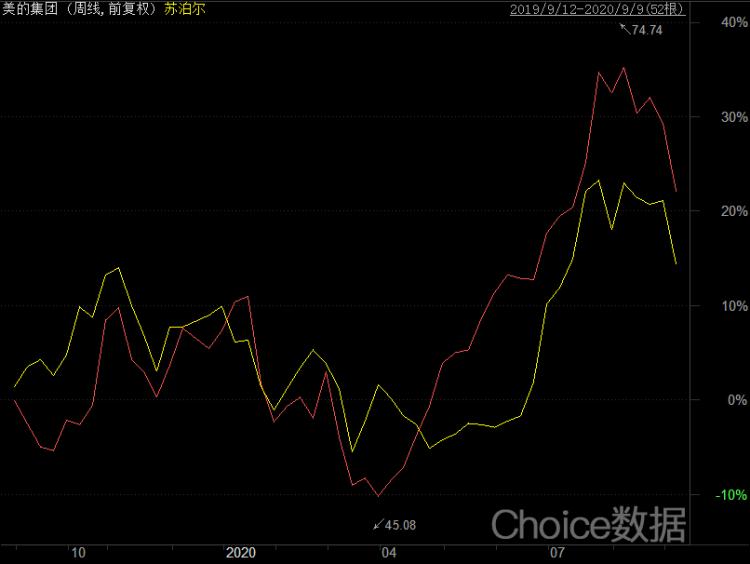图4:美的与苏泊尔股价走势对比周k图。来源:choice