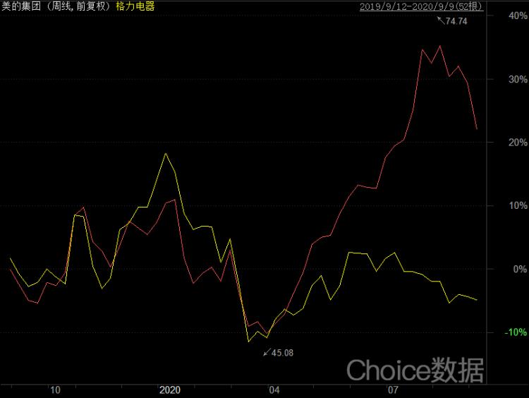 图3:美的与格力股价走势对比周k图。来源:choice