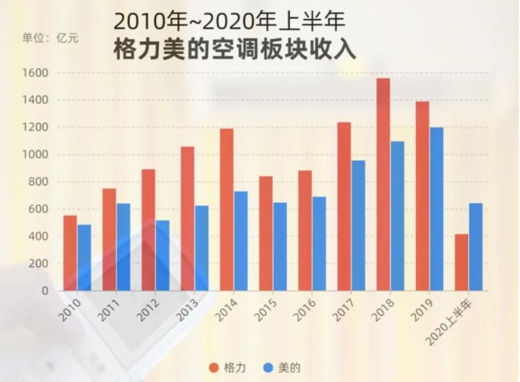 图2:2010年-2020年上半年美的、格力空调板块收入对比。来源:公司财报,每日经济新闻
