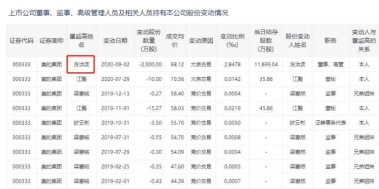 图5:方洪波日前通过大宗交易方式减持美的2000万股。来源:深交所网站