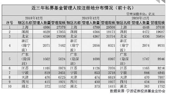 数据来源:宁波证券投资基金业协会
