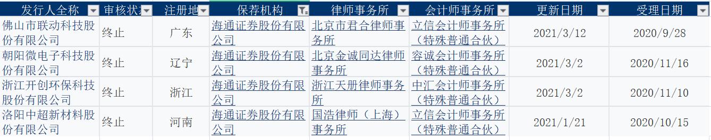 年内至今海通证券保荐的科创板项目撤回情况(资料来源:上交所)