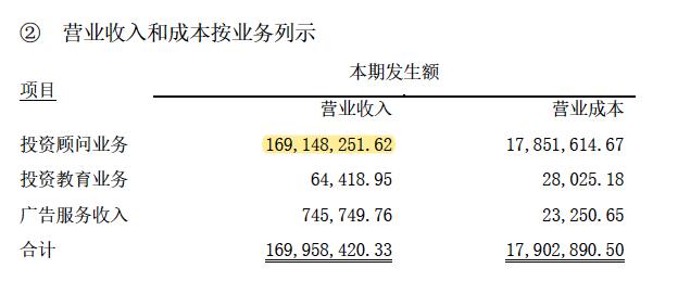 华讯投资2020年上半年投顾业务收入(资料来源:公司年报)
