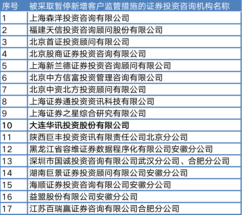 17家被暂停新增客户业务的投顾机构(资料来源:记者据证监会信息整理)