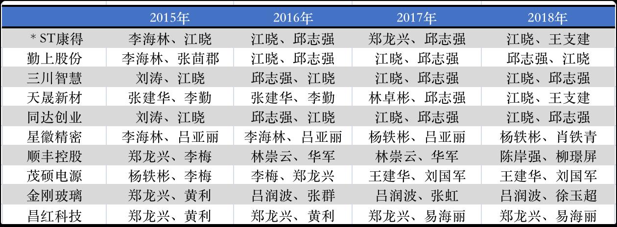 数据来源:wind、公司年报等信息