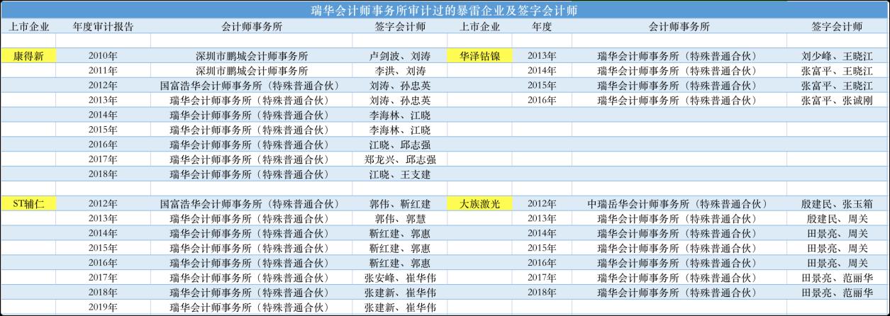 数据来源:公司年报及公开资料
